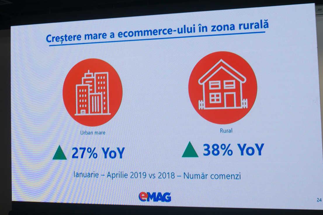 crestre ecommerce in zona rurala