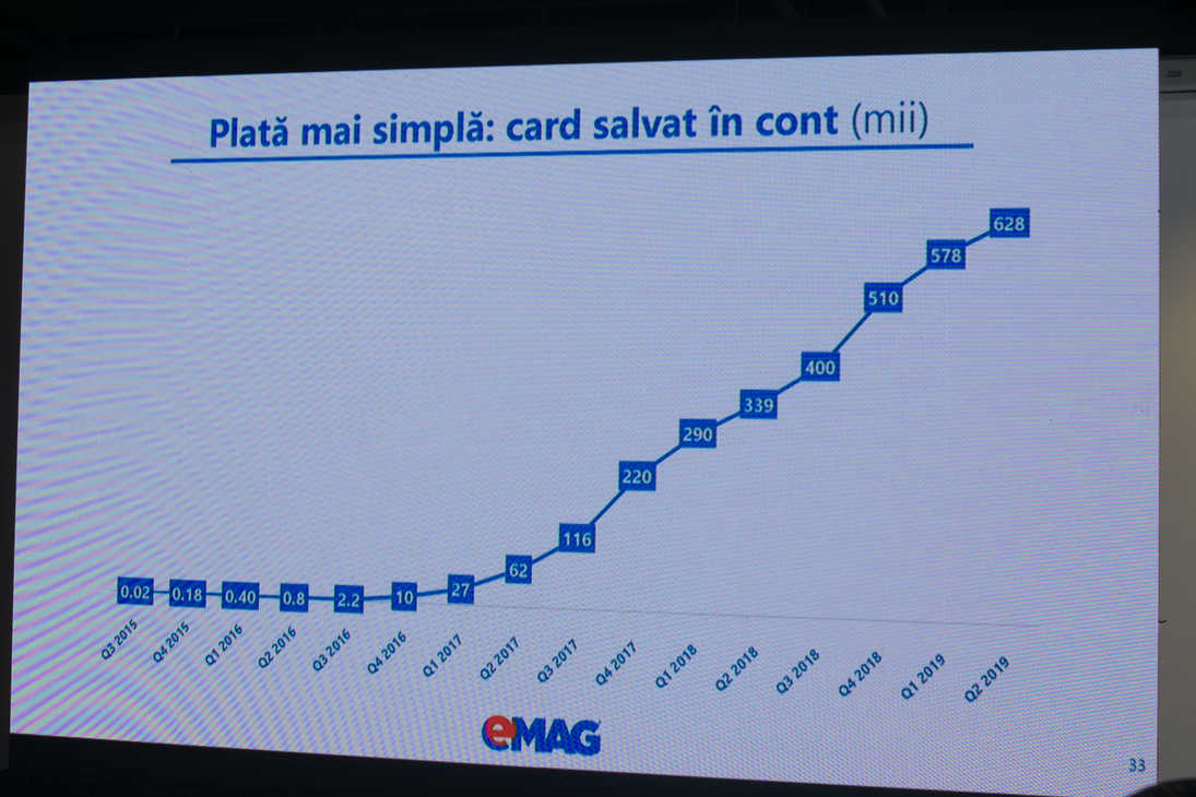 grafic card salvat in cont emag