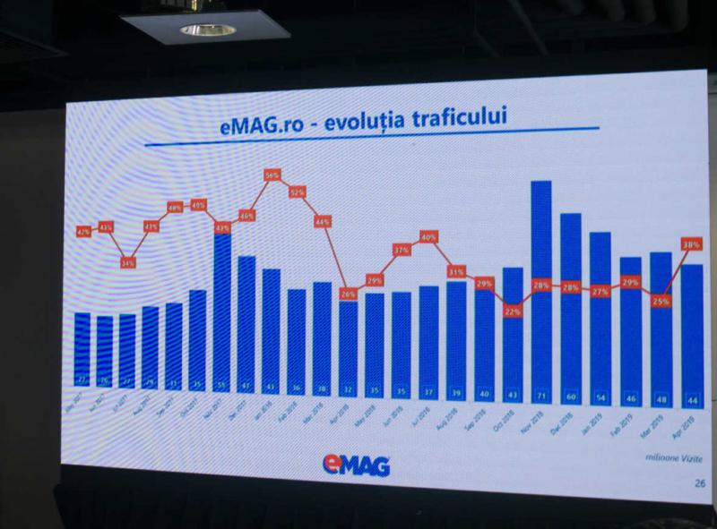 grafic evolutia traficului emag