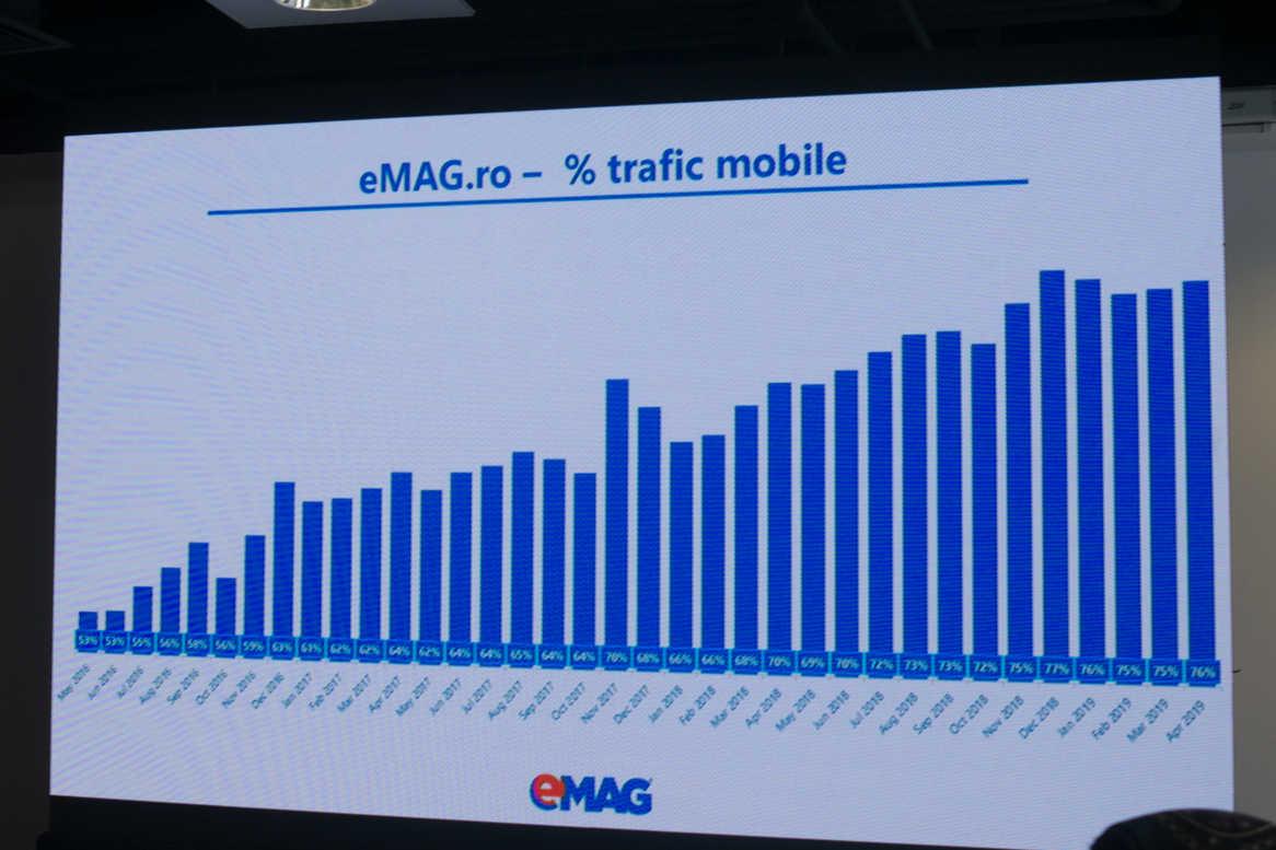 grafic evolutia traficului mobil emag
