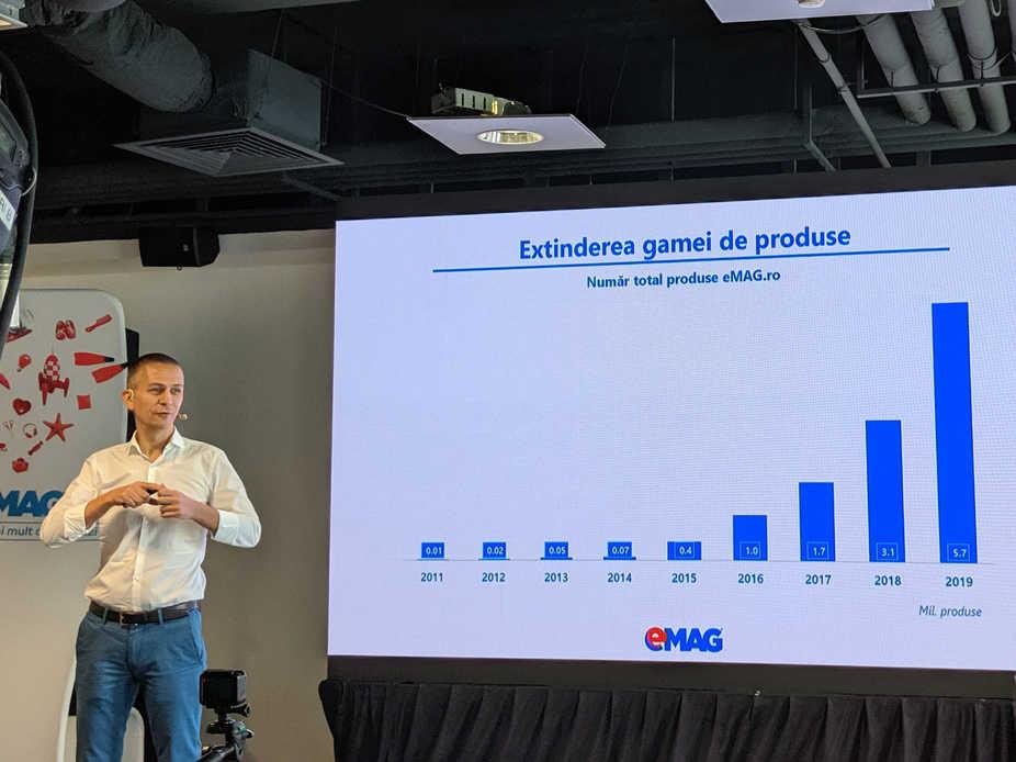 grafic extinderea gamei de produse