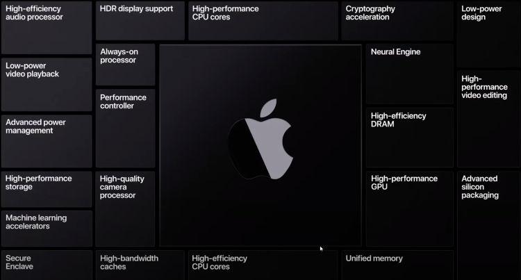 Mac pe ARM
