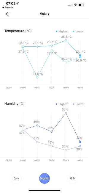 istoric valori termometru xiaomi