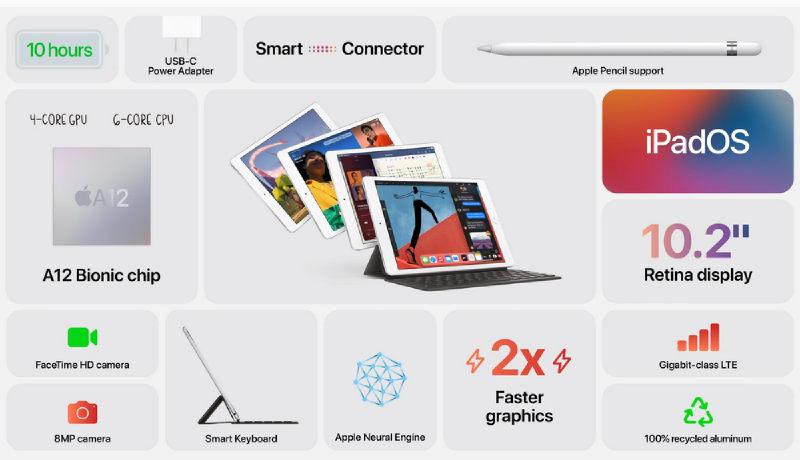 sumar iPad 8